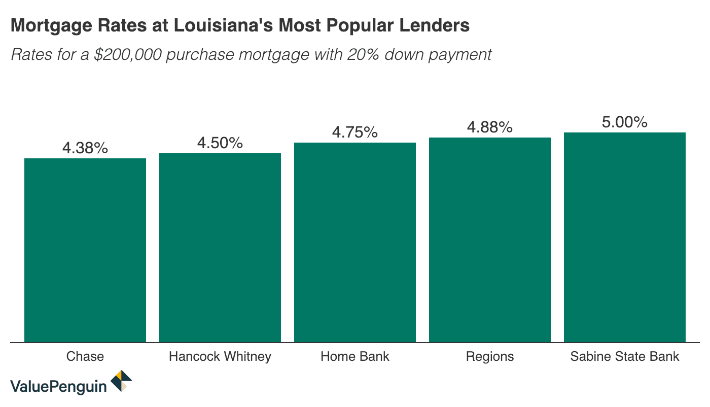 Column graph comparing 30-year mortgage rates at major Louisiana banks