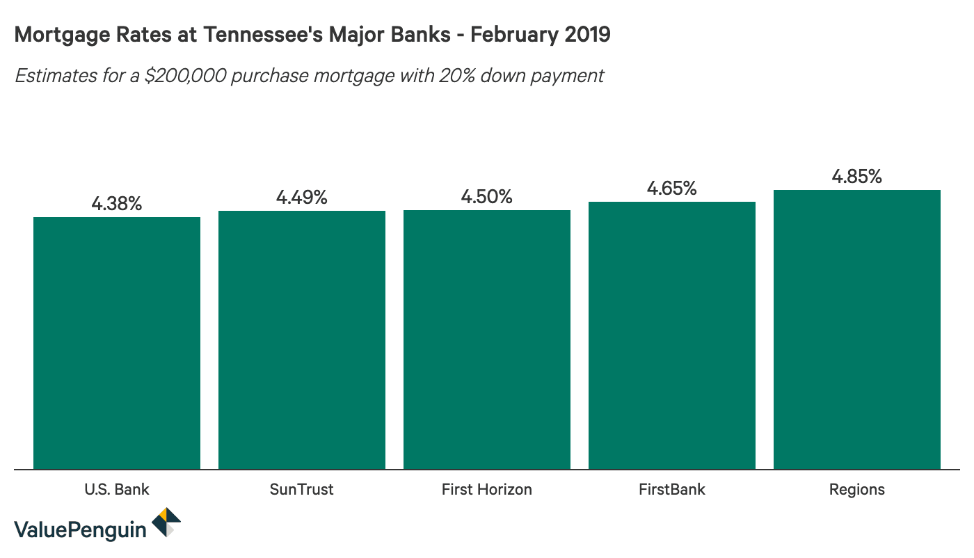 Column graph comparing 30-year mortgage rates at major Tennessee banks