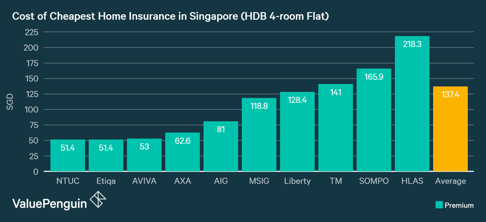 this graph compares the costs of home insurance in Singapore for 4-room HDB flats from major insurance companies