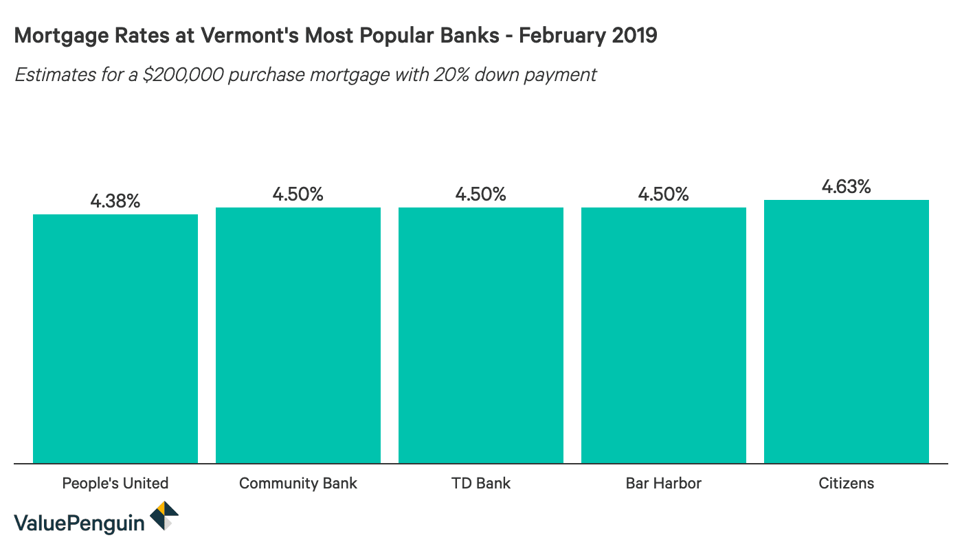 Column graph comparing 30-year mortgage rates at major Vermont banks