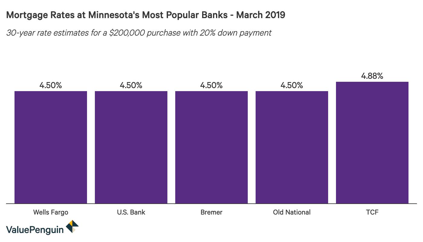 Column graph comparing 30-year mortgage rates at major Minnesota banks