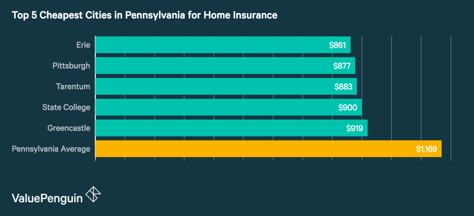 Top 5 Cheapest Cities in Pennsylvania for Homeowners Insurance