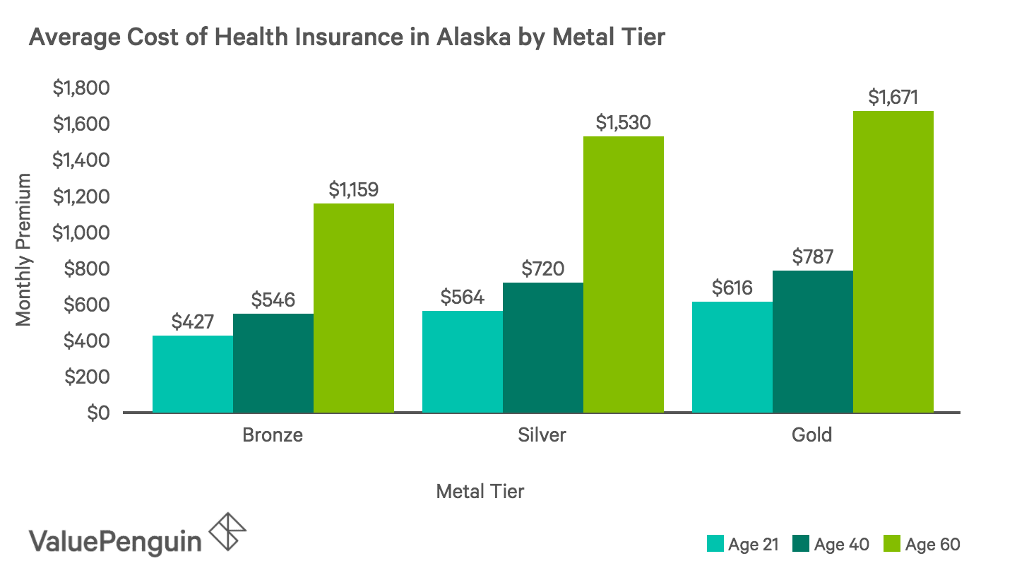 Average Monthly Cost of Health Insurance Plans by Metal Tier in Alaska