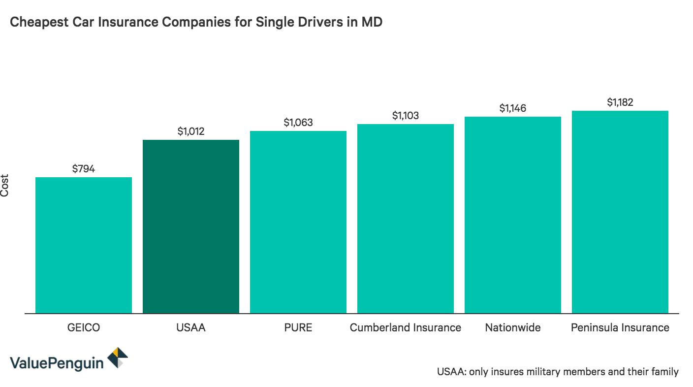 This graph highlights the six companies in Maryland with the most affordable auto insurance rates for single motorists