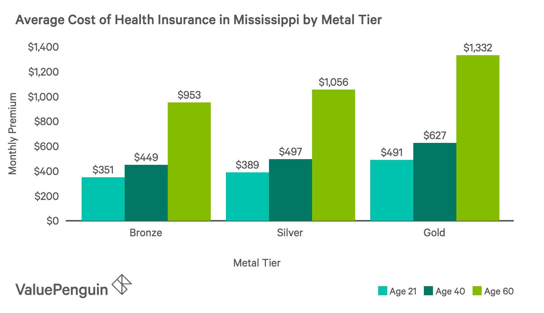 Best Cheap Health Insurance in Mississippi 2019 - ValuePenguin