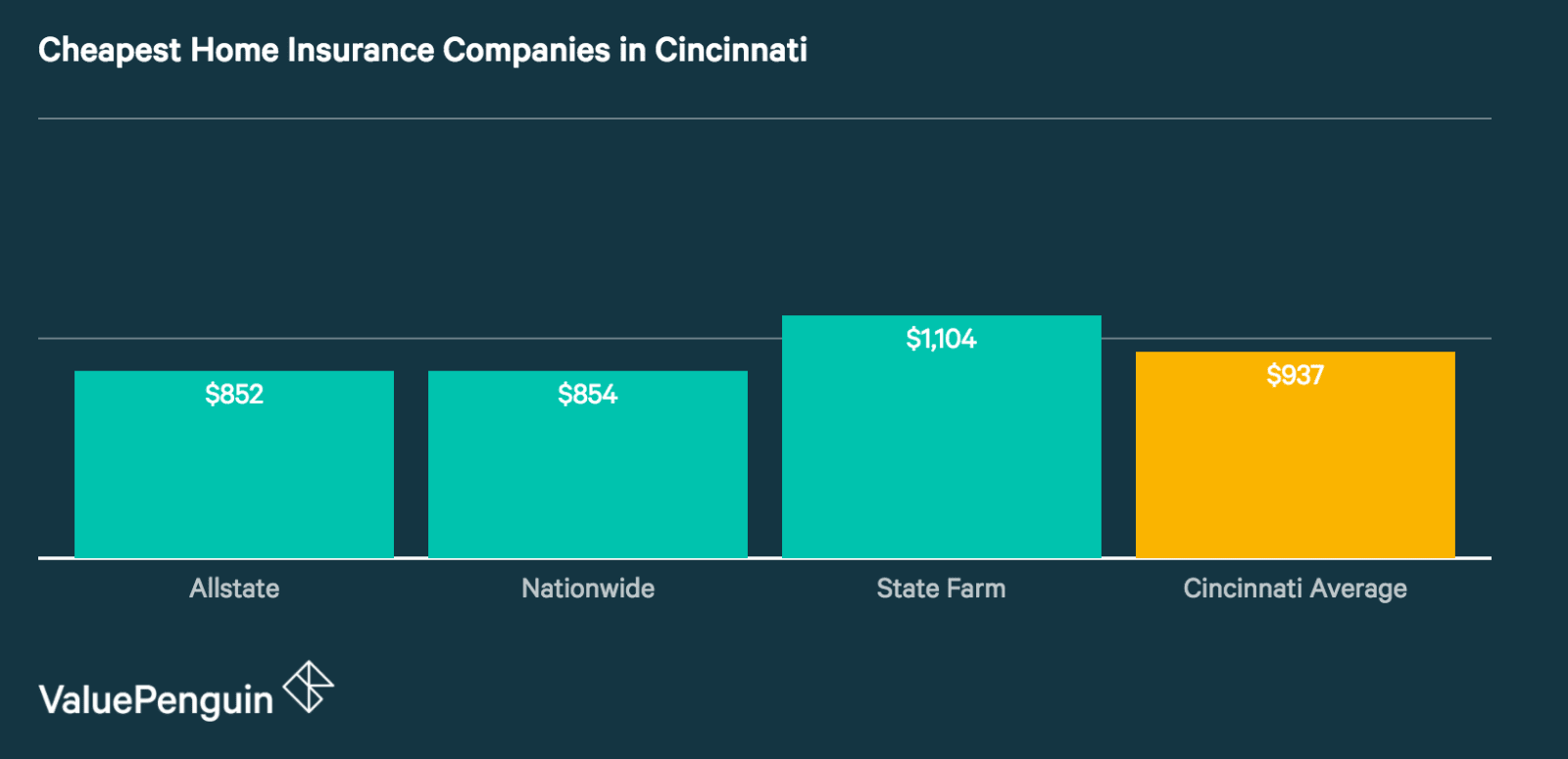Quotes from Cincinnati's Cheapest Home Insurance Companies