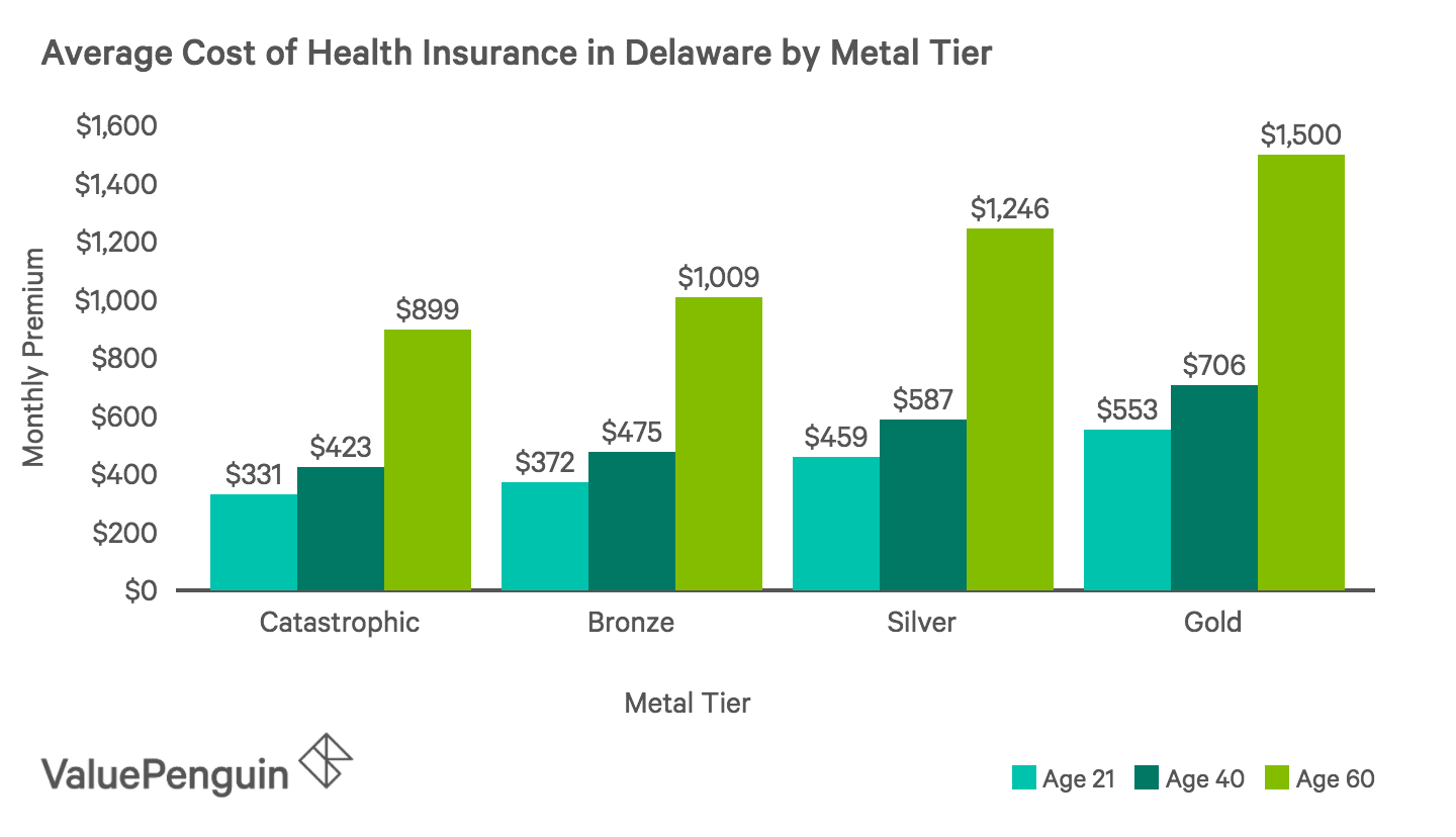 Average Monthly Cost of Health Insurance Plans by Metal Tier in Delaware