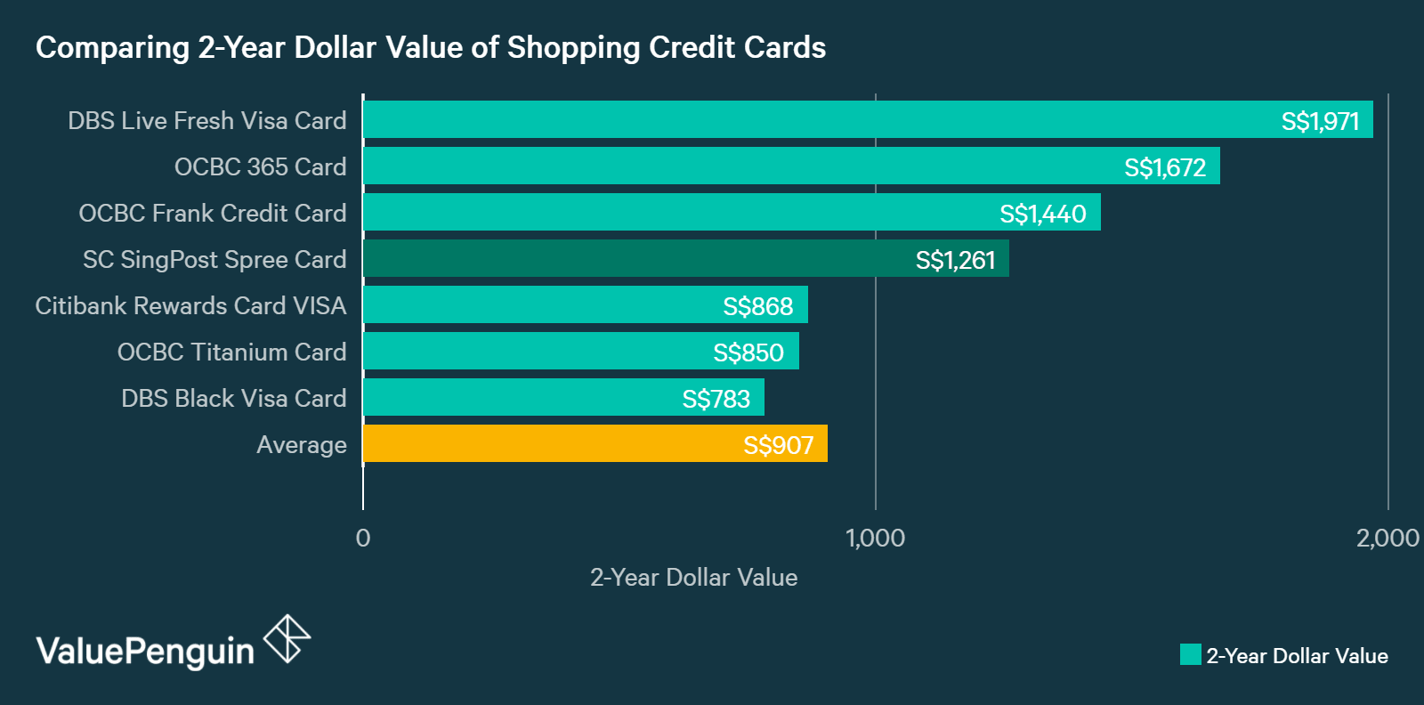 Standard chartered singpost spree credit card a good online a graph displaying how standard chartered singpost card compares to other credit cards in singapore in reheart Gallery