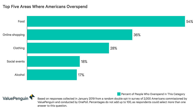 Top five areas of American overspending