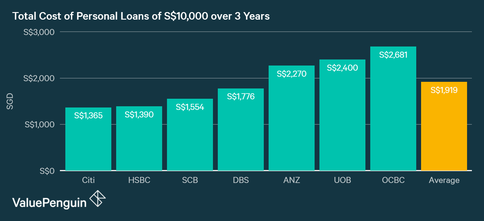 Comparing the total cost of personal loans from every bank in Singapore in terms of interest payment, assuming S$10,000 of personal loan over 3 years