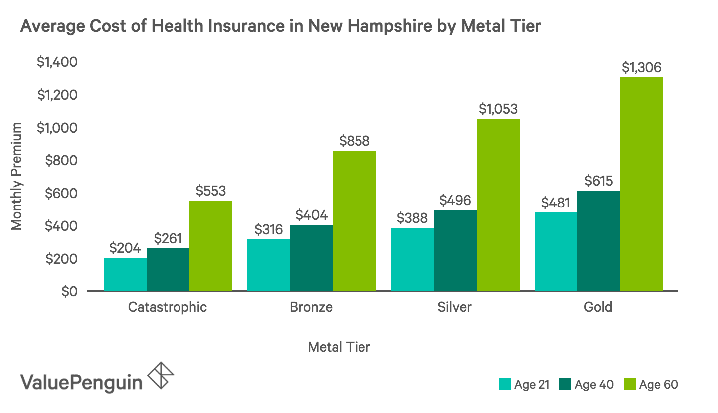 Best Cheap Health Insurance In New Hampshire 2019 Valuepenguin