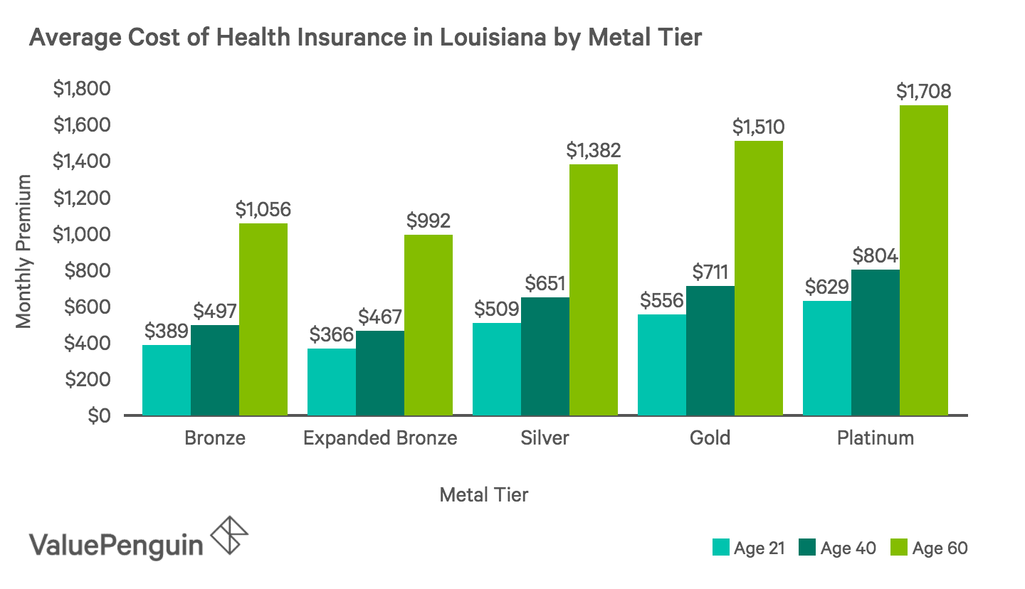 Average Monthly Cost of Health Insurance Plans by Metal Tier in Louisiana
