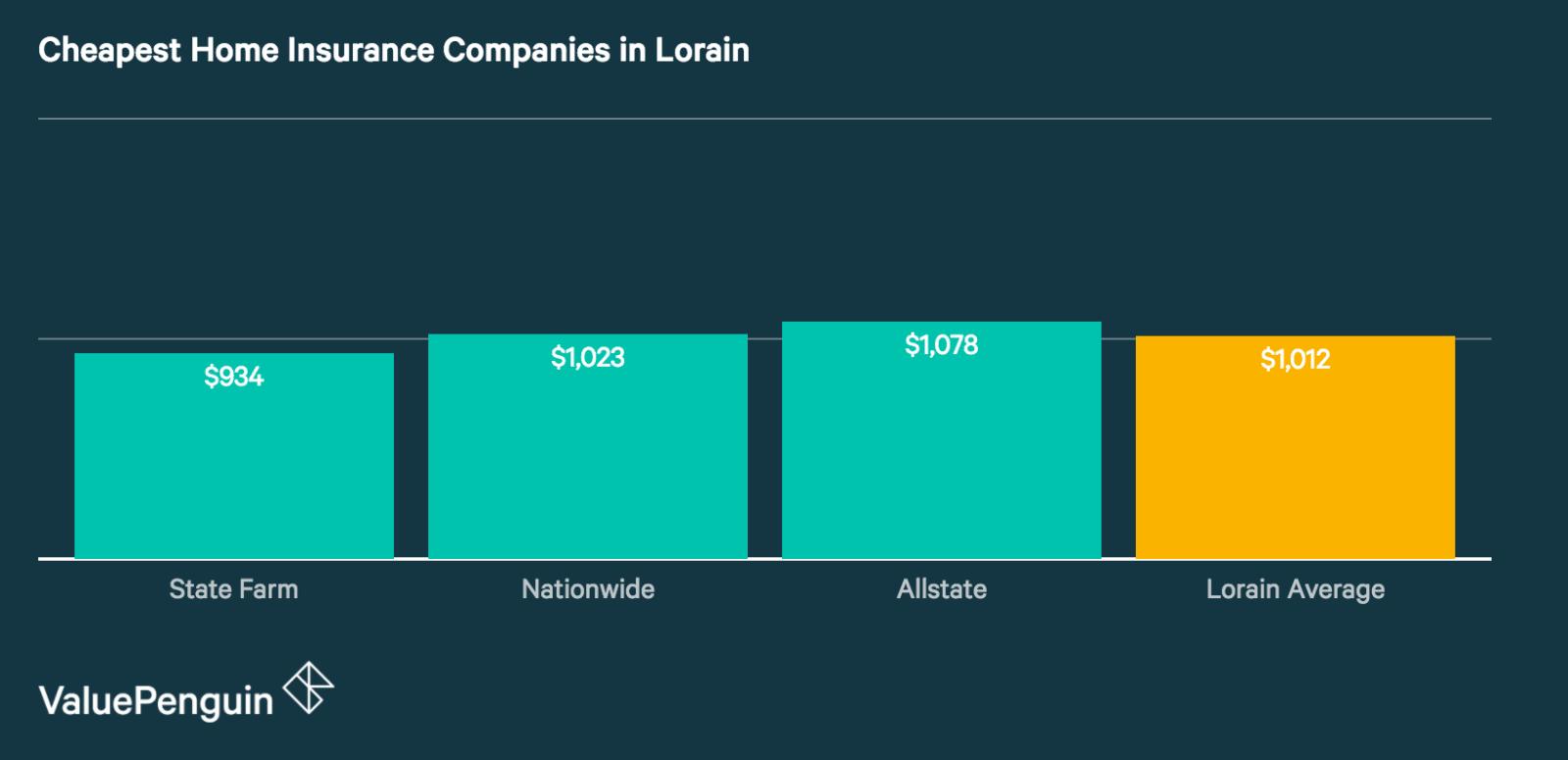 Best Cheap Home Insurance Companies in Lorain