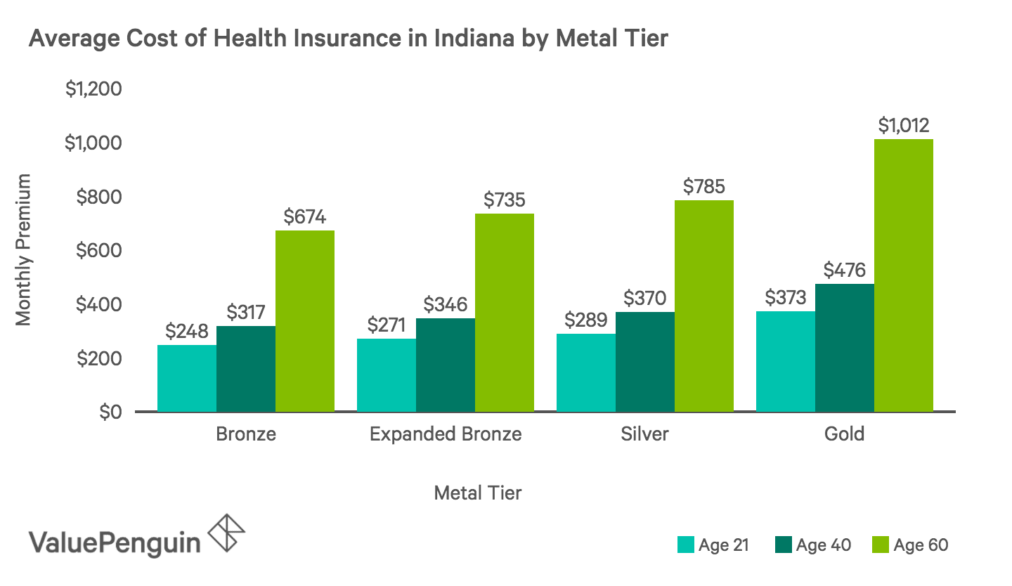 Average Monthly Cost of Health Insurance Plans by Metal Tier in Indiana