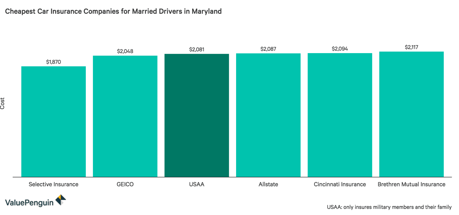 This graph shows which six companies had the most affordable annual rates for married couples driving in Maryland