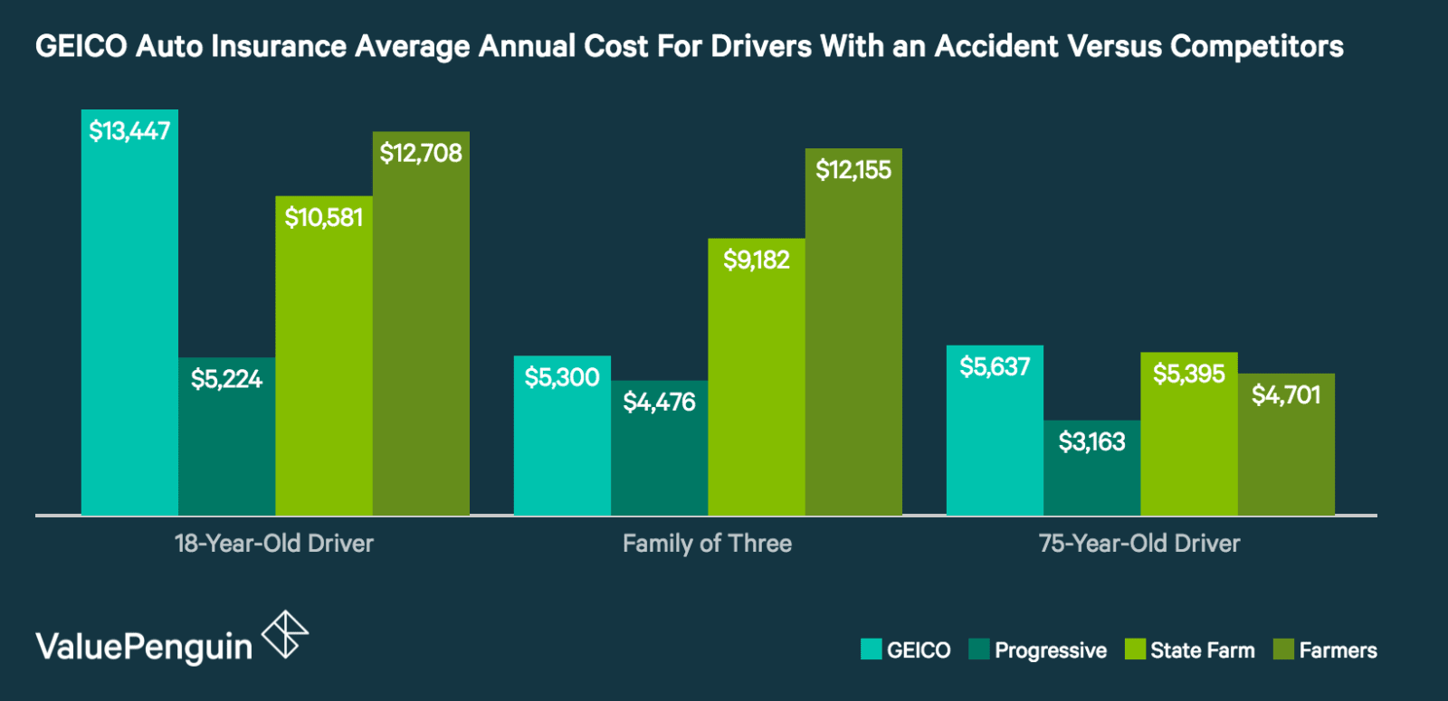 Geico Accident Forgiveness >> Geico Insurance Review Competitive Rates And Convenient