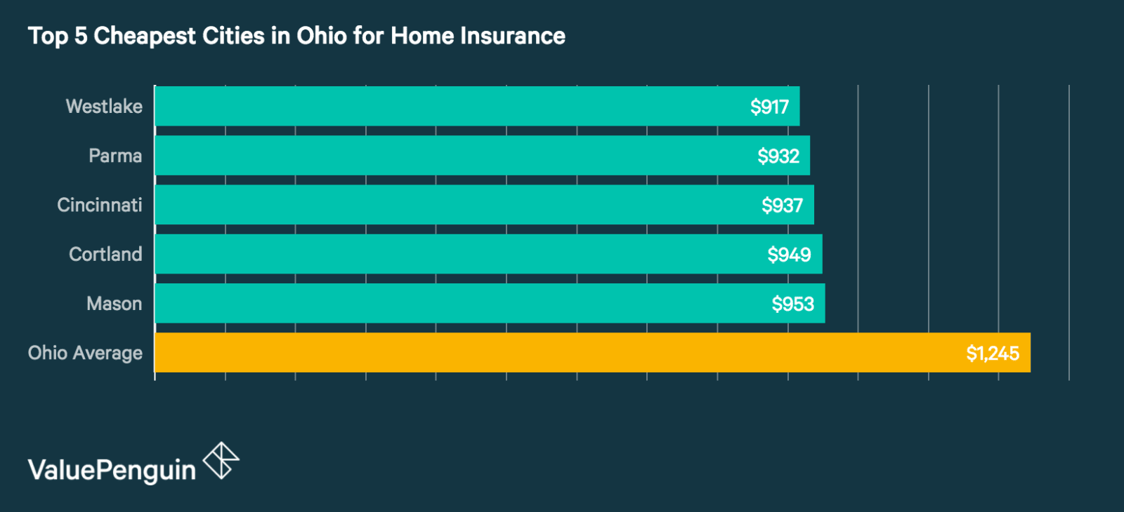 Top 5 Cheapest Cities in Ohio for Homeowners Insurance