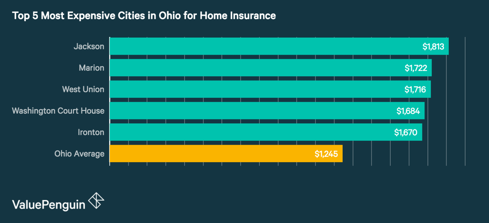 Top 5 Most Expensive Cities in Ohio for Homeowners Insurance