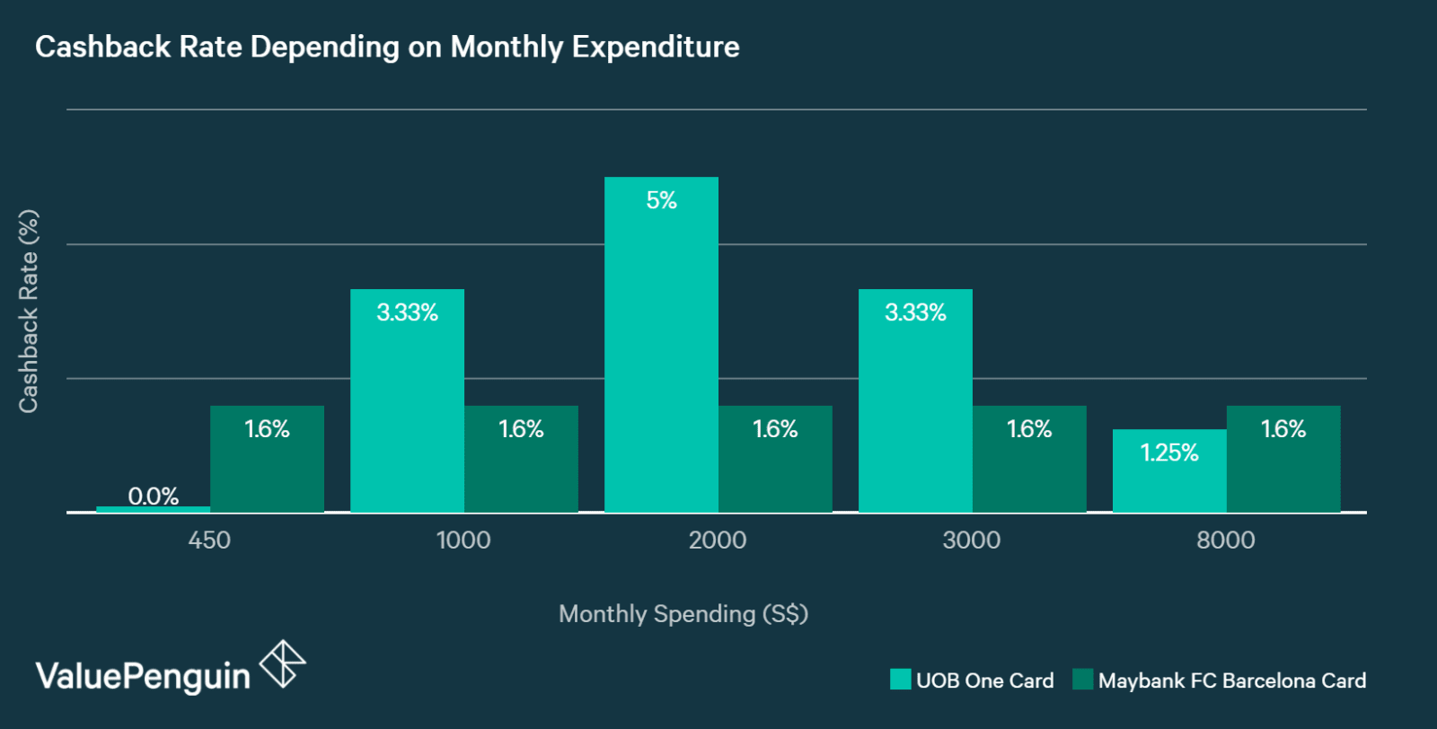chart showing how maybank fc barcelona visa signature card and UOB one card compare in terms of cash back rate for different levels of monthly spending