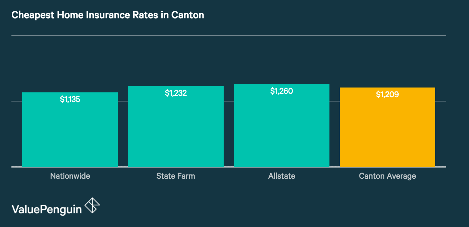 Quotes from Canton's Cheapest Home Insurance Companies