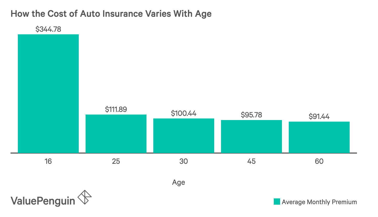 Graph of car insurance rates by age