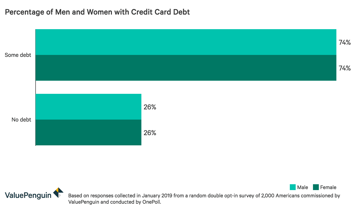 Credit card debt for men and women