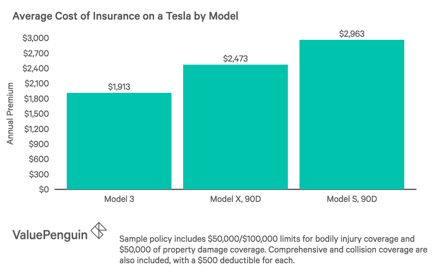 How Much Does Tesla Insurance Cost? How Does the Price ...
