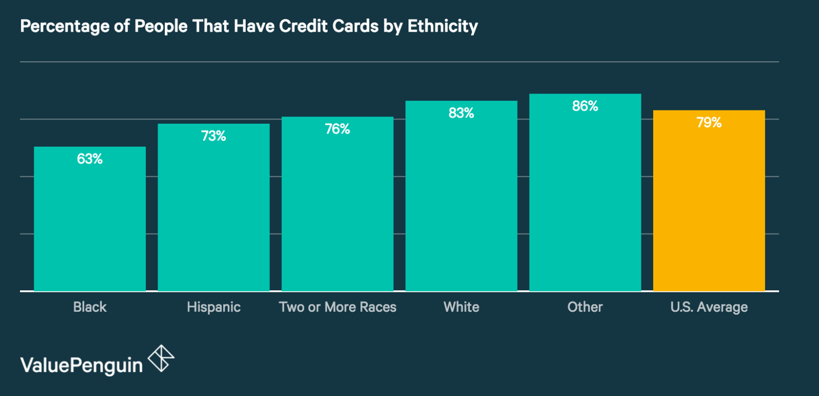 Credit Cards by Ethnicity