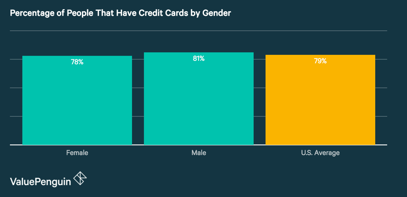 Average number of credit cards per person 2017 card ownership credit cards by gender reheart Choice Image