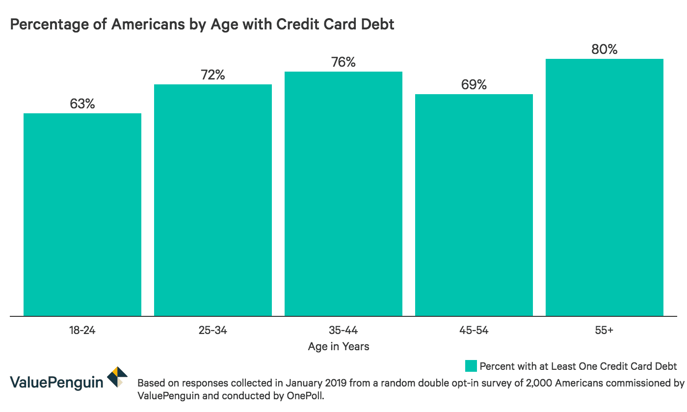 Percentage of respondents by age who have credit card debt