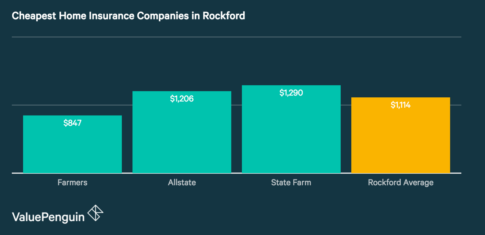Quotes from Rockford's Cheapest Home Insurance Companies