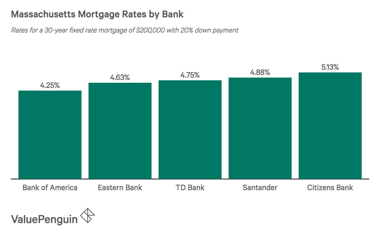 Column graph comparing 30-year mortgage rates at major Massachusetts banks
