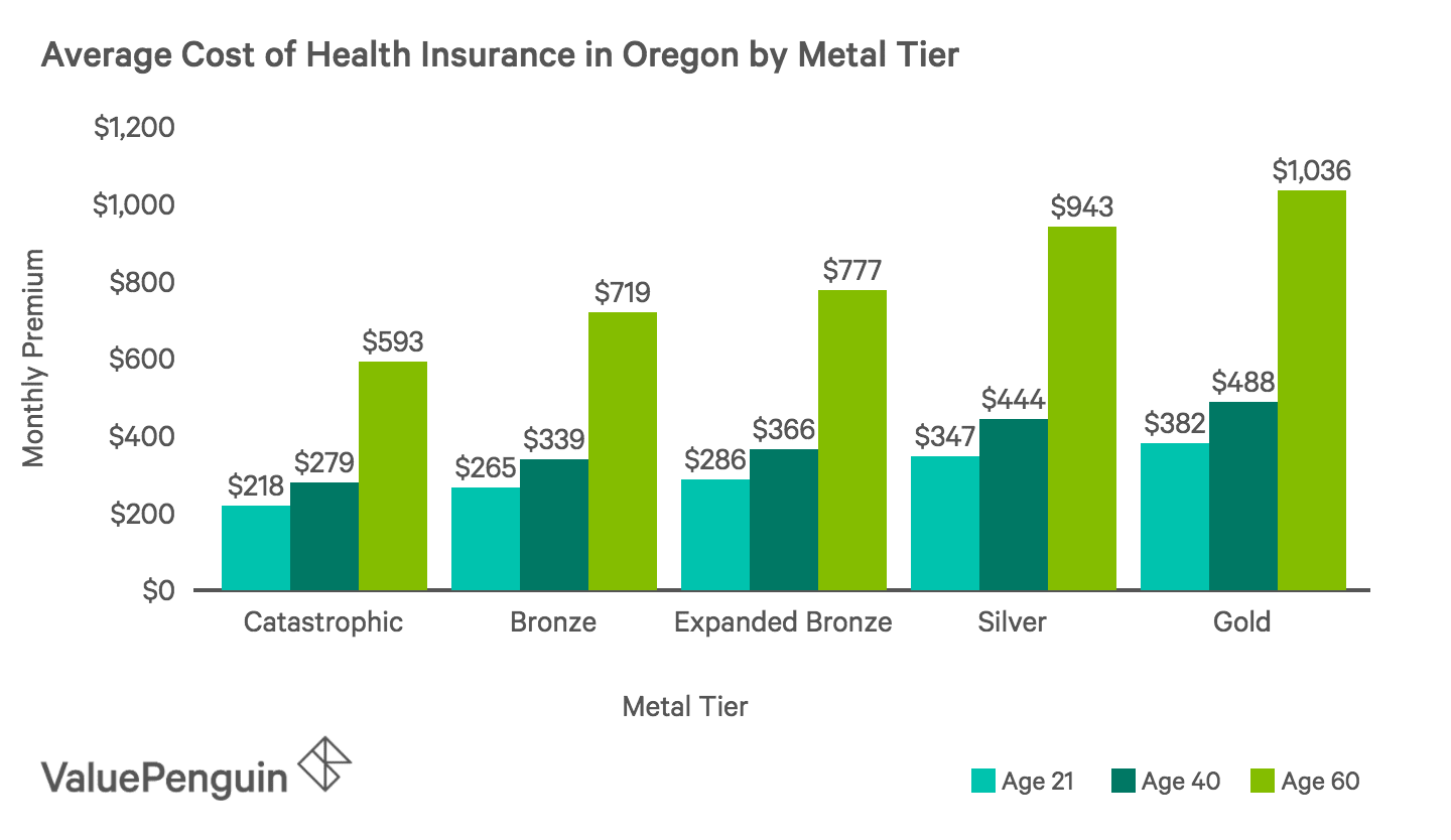 Average Monthly Cost of Health Insurance Plans by Metal Tier in Oregon