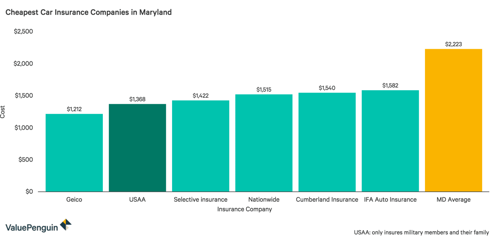 This graph shows the six companies in Maryland with the lowest average annual premiums on average