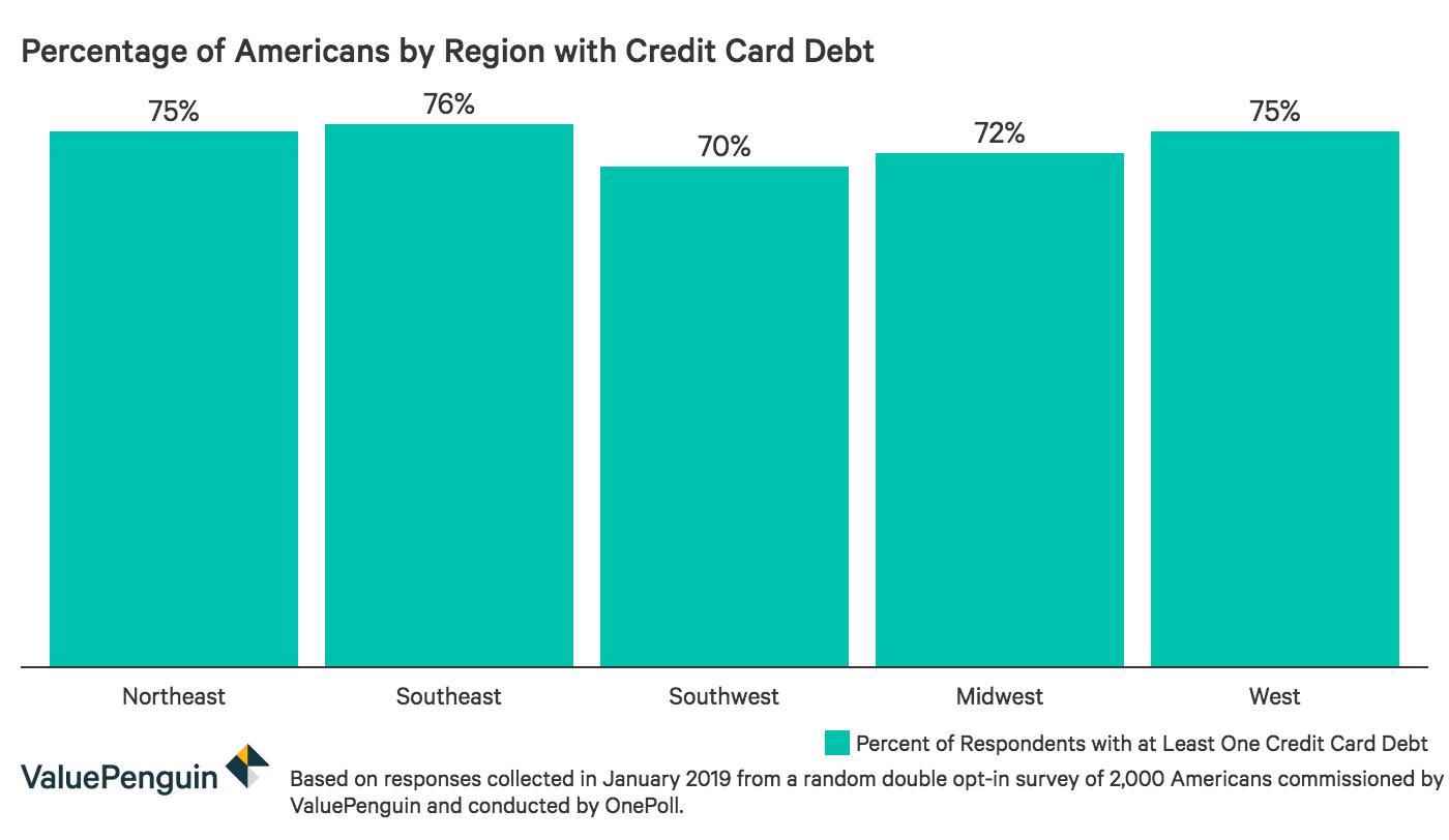 Credit card debt by region