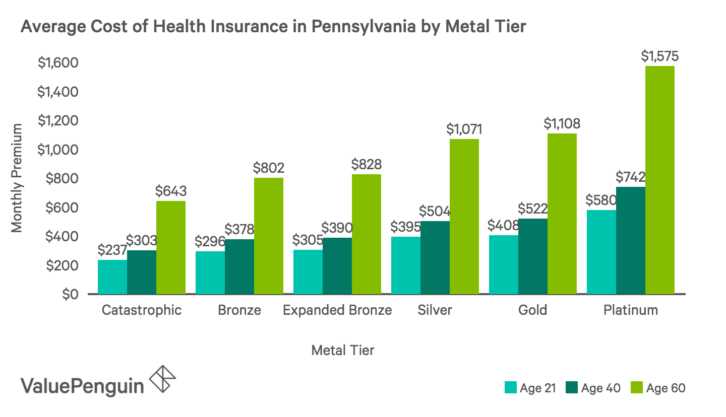 Average Monthly Cost of Health Insurance Plans by Metal Tier in Pennsylvania