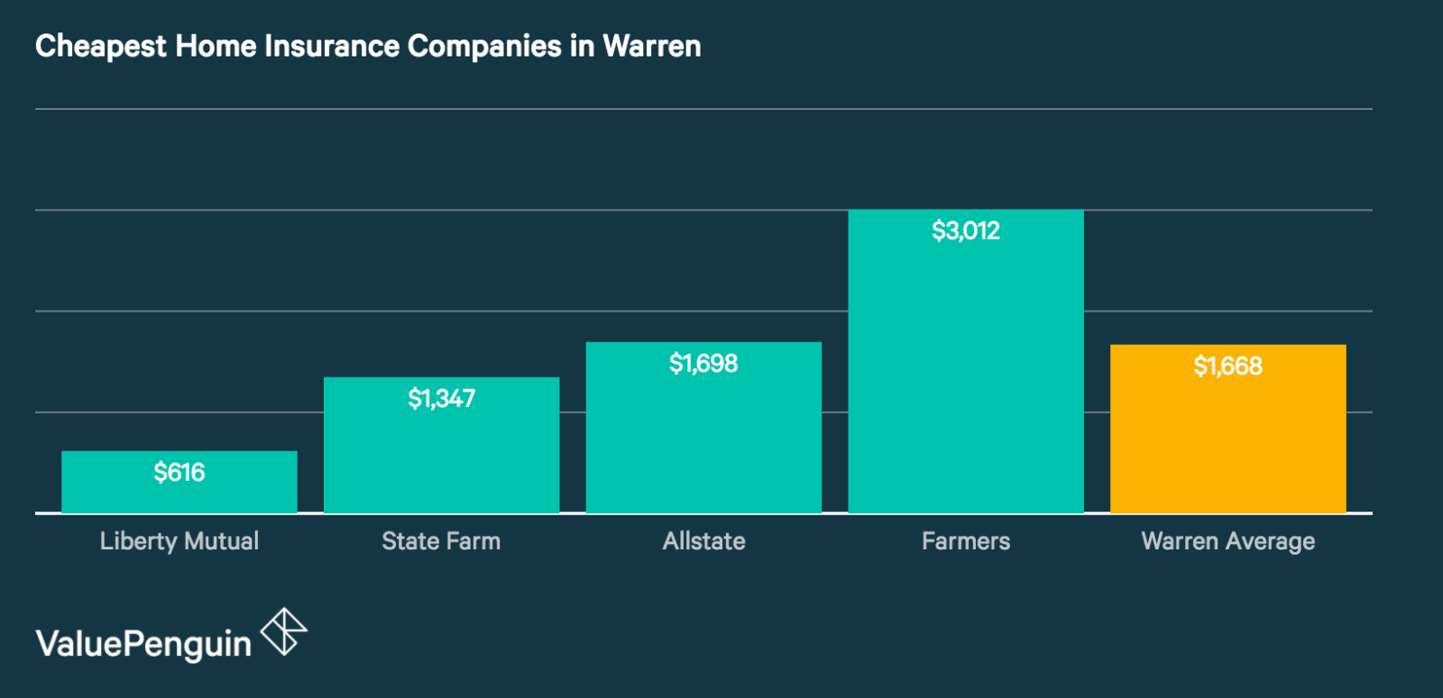 Quotes from Warren's Cheapest Home Insurance Companies