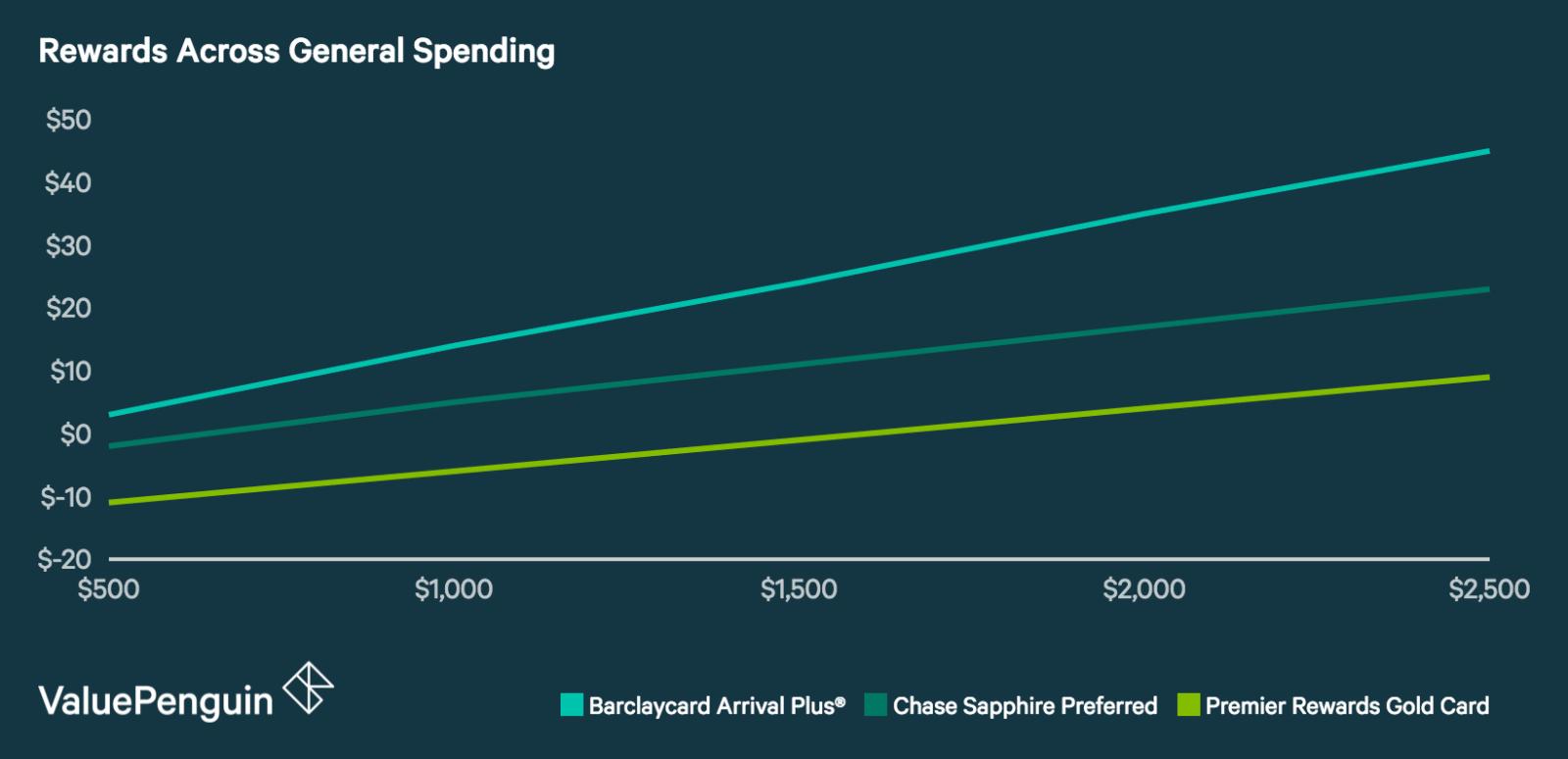 General Rewards Graph of Amex Gold Premier World vs Barclays Arrival Plus vs Chase Sapphire Preferred