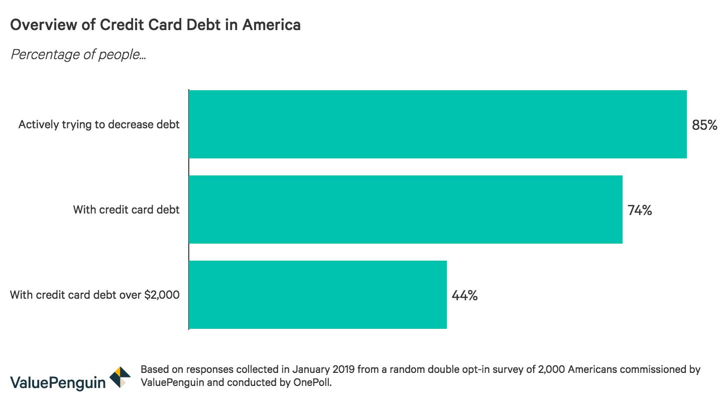 American debt statistics, 2019