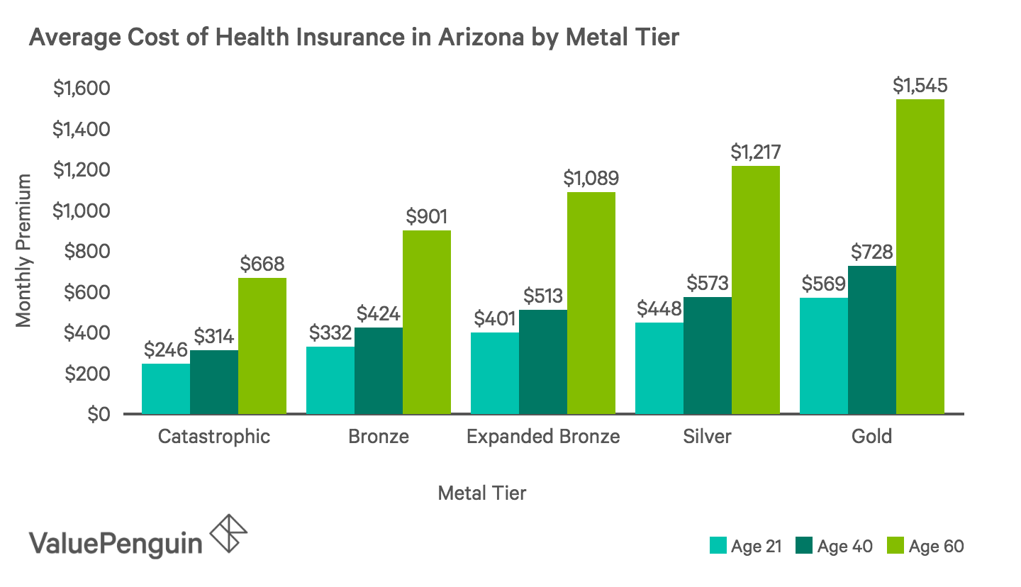 Average Monthly Cost of Health Insurance Plans by Metal Tier in Arizona