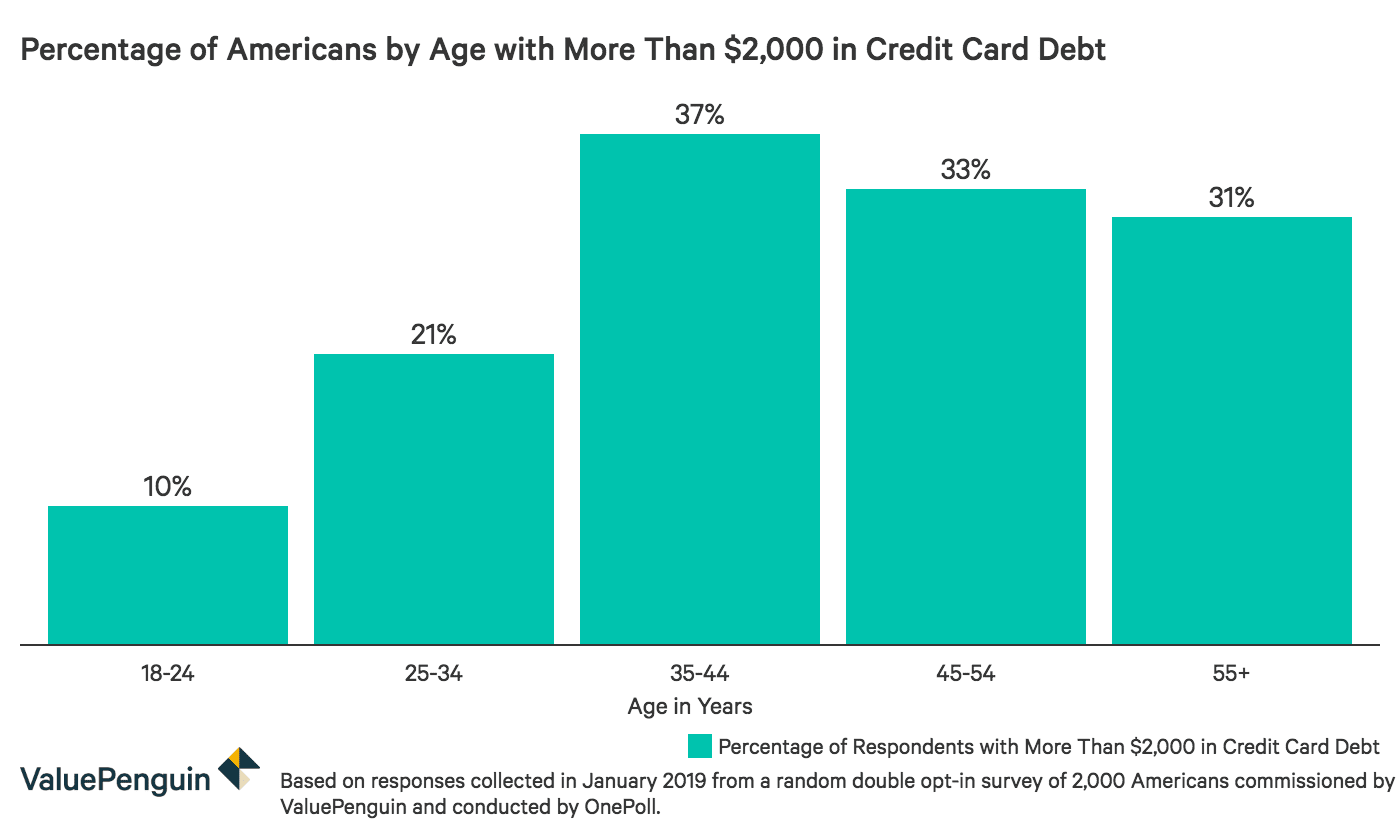 Percentage of Americans by age with more than $2,000 in credit card debt