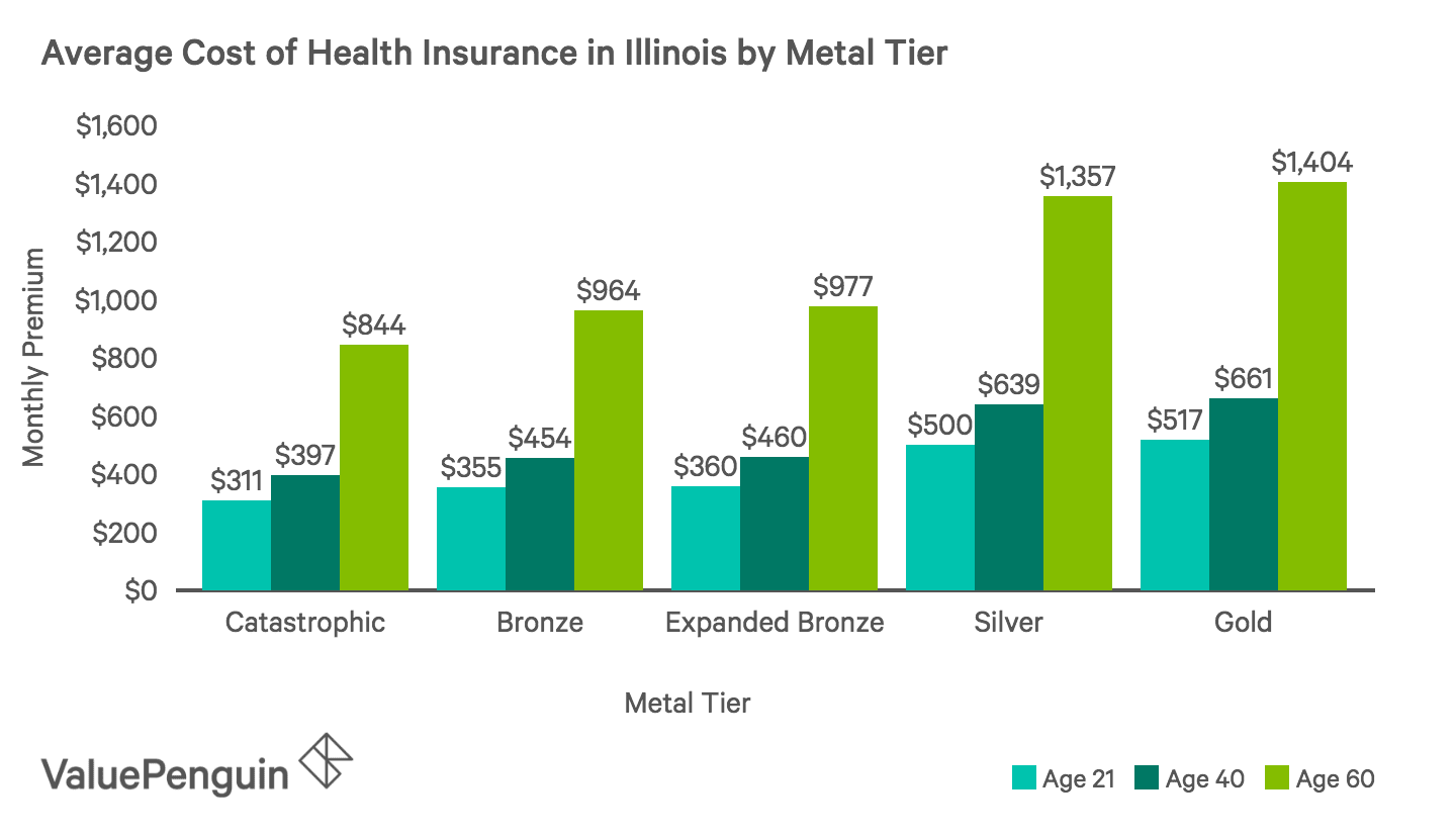 Average Monthly Cost of Health Insurance Plans by Metal Tier in Illinois