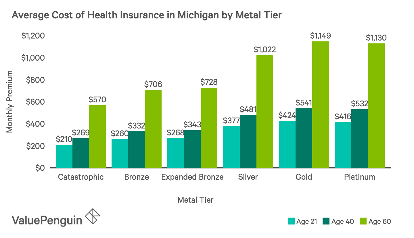 Average Monthly Cost of Health Insurance Plans by Metal Tier in Michigan