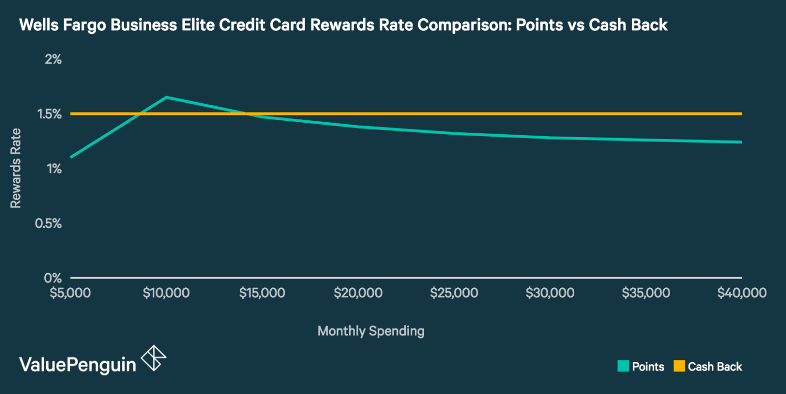 Wells fargo business elite card review is it right for your comparing the rewards rate for using the wells fargo business elite credit card as a points reheart Image collections