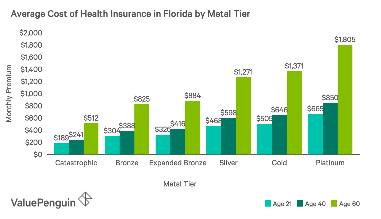 Health Insurance Florida >> Best Cheap Health Insurance In Florida 2019 Valuepenguin