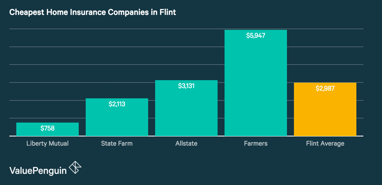 Best Homeowners Insurance Rates in Flint
