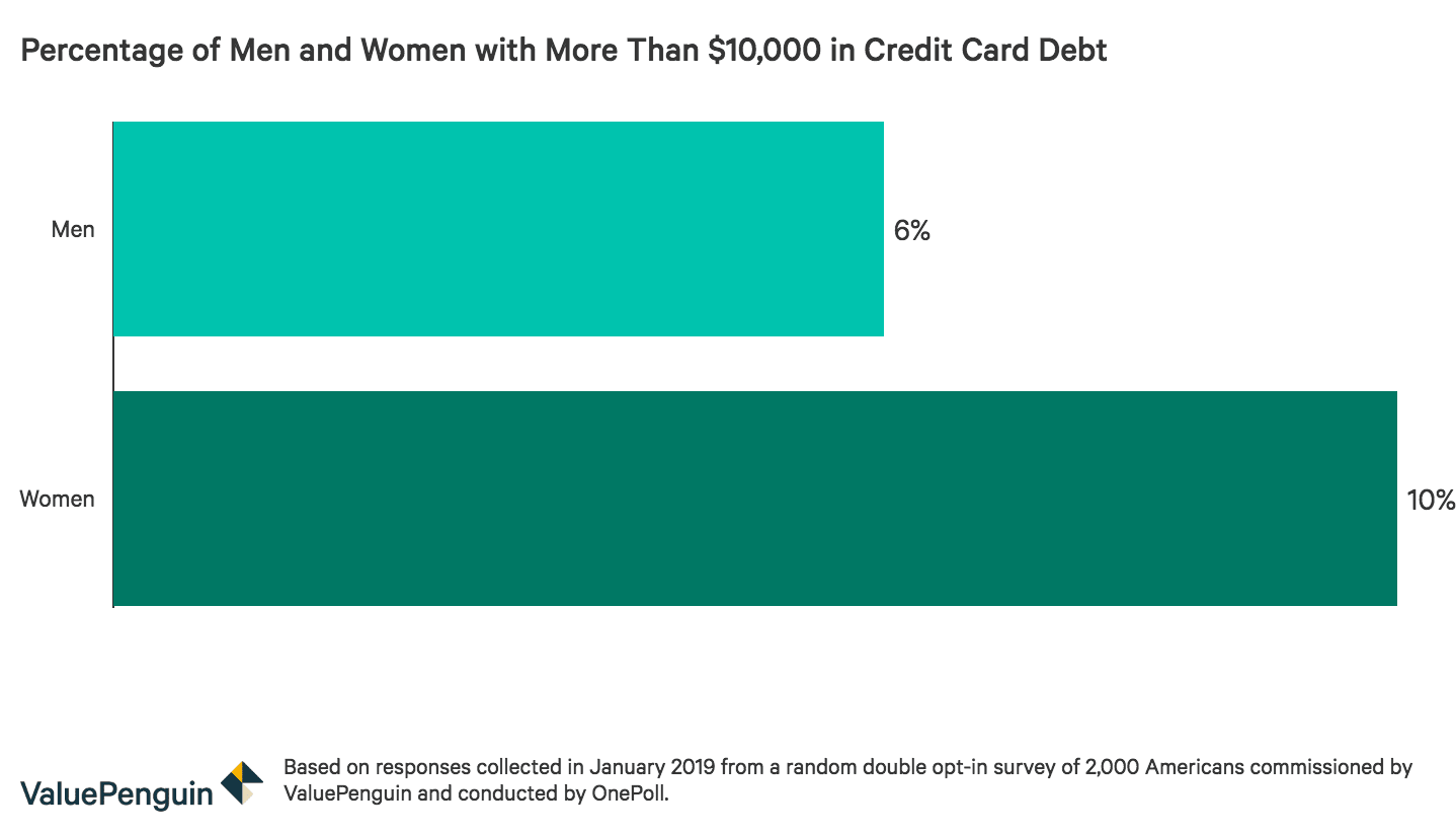 Credit card debt of more than $10,000 by gender