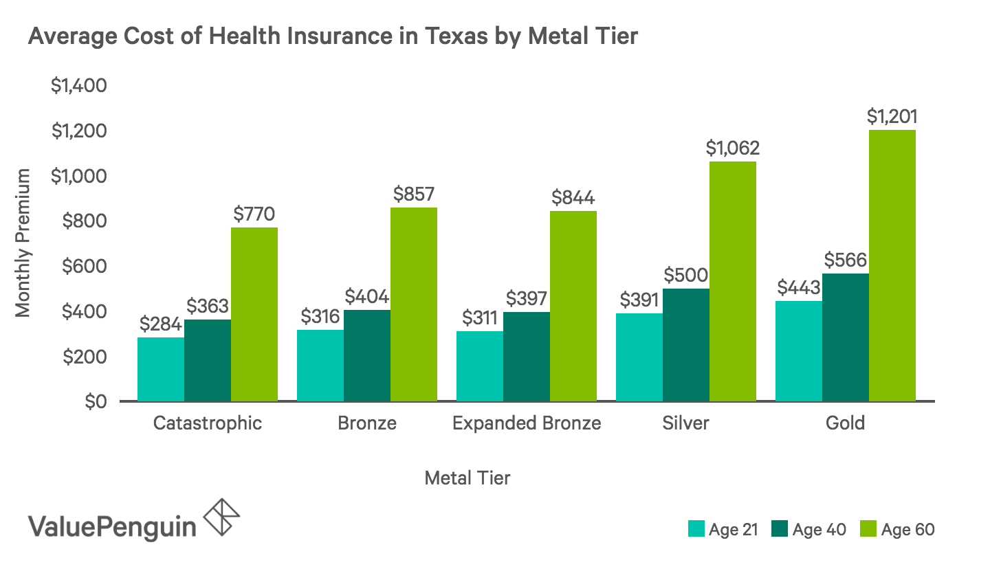 Who has the Cheapest Health Insurance Quotes in Texas ...