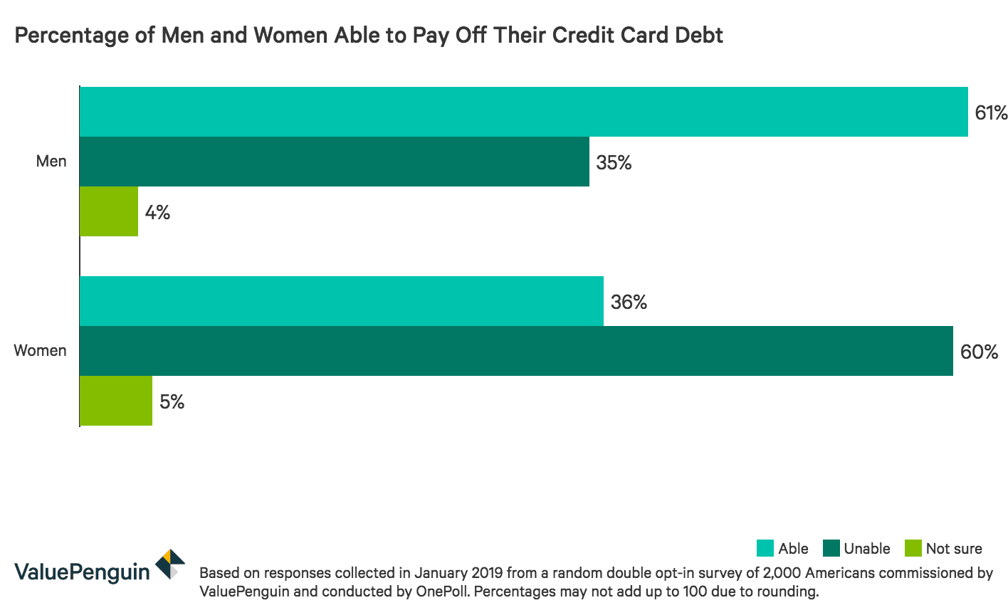Percentage of men and women able to pay off their credit card debt