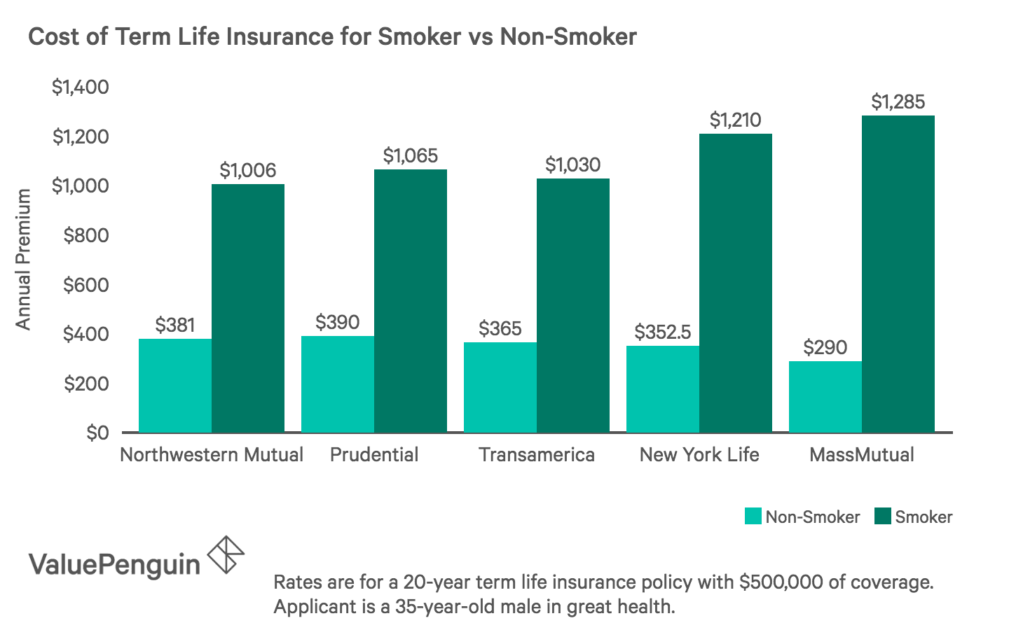 Term life insurance quotes for smokers vs nonsmokers